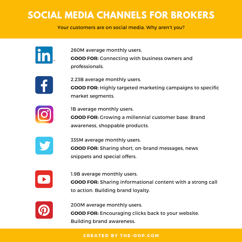 Which social media marketing channels are best for brokers?